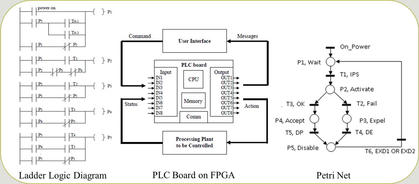 Zulfakar Ladder Logic Diagram Images Home